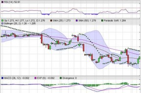 Binary options trading real time charts
